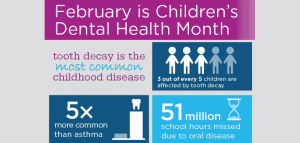 Childrens Dental Health Infographic