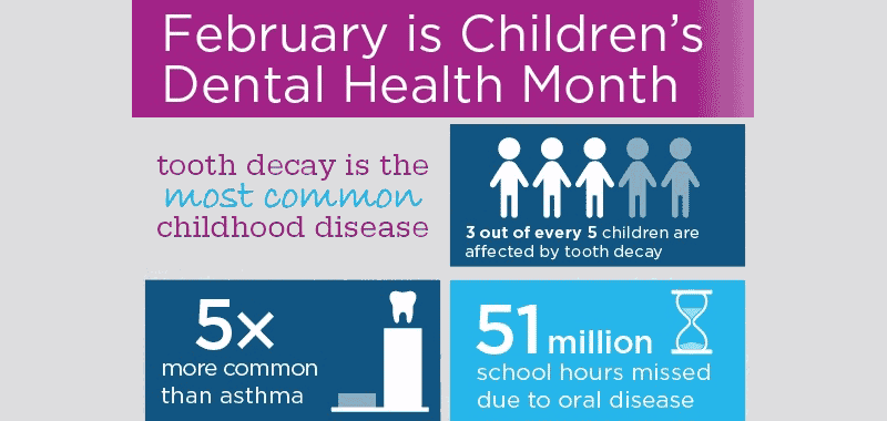 Childrens Dental Health Infographic